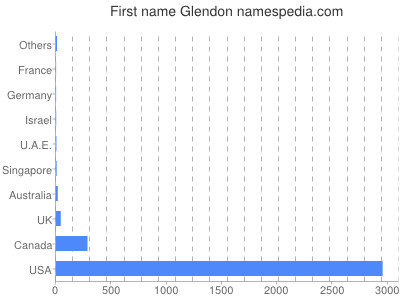 Given name Glendon