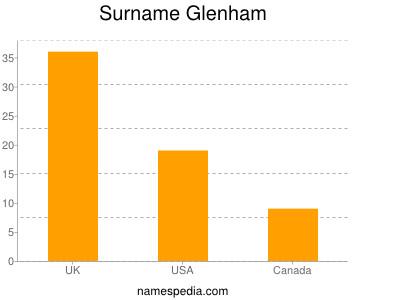 Surname Glenham