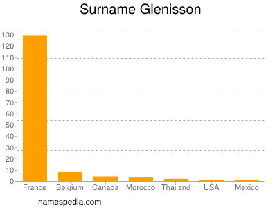 Surname Glenisson