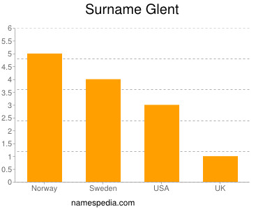 Surname Glent