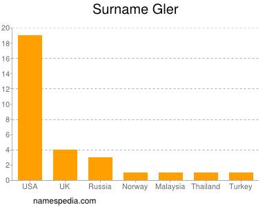 Surname Gler