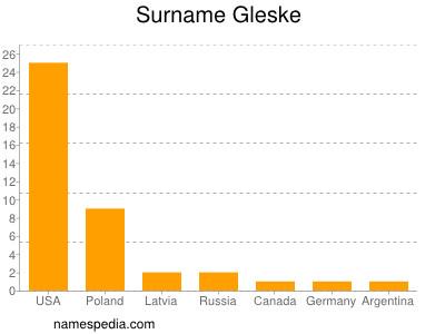Surname Gleske