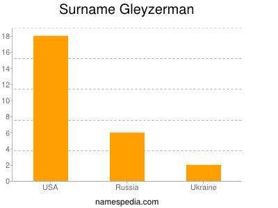 Surname Gleyzerman