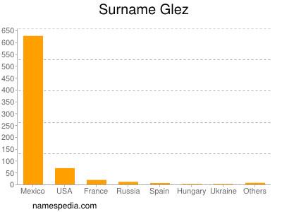 Surname Glez