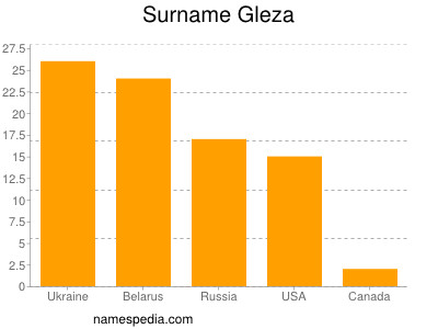 Surname Gleza