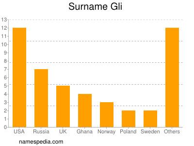 Surname Gli