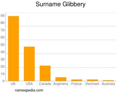 Surname Glibbery