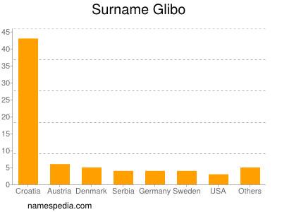 Surname Glibo
