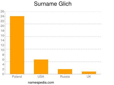 Surname Glich