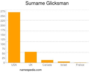 Surname Glicksman