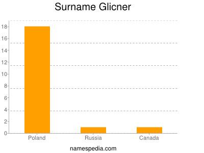 Surname Glicner