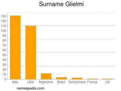 Surname Glielmi