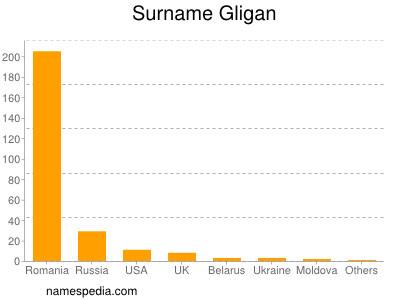 Surname Gligan