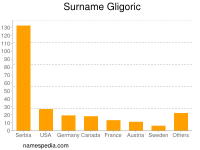 Surname Gligoric