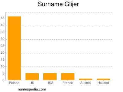 Surname Glijer