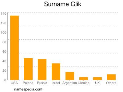 Surname Glik