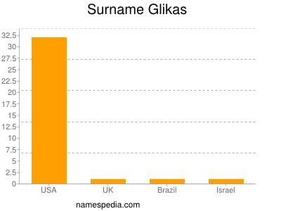 Surname Glikas