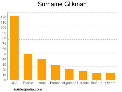 Surname Glikman