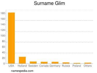 Surname Glim