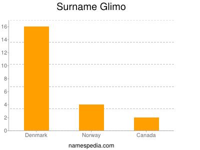 Surname Glimo