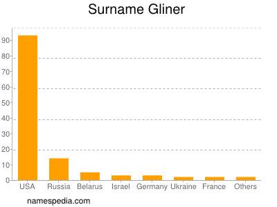 Surname Gliner