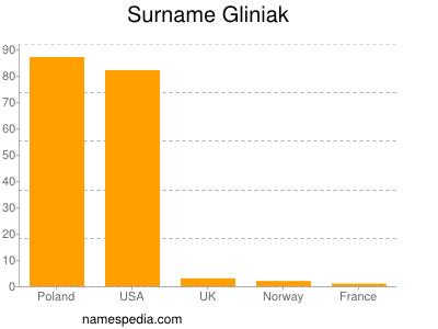 Surname Gliniak