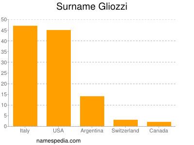 Surname Gliozzi