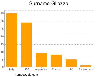 Surname Gliozzo