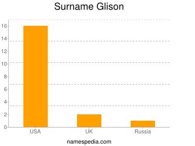 Surname Glison