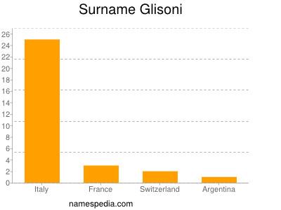 Surname Glisoni