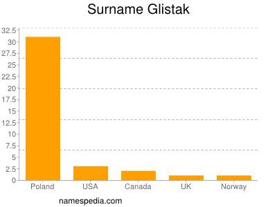 Surname Glistak
