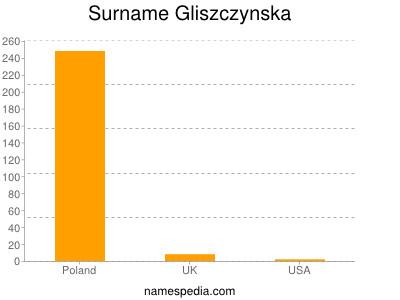 Surname Gliszczynska