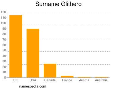 Surname Glithero