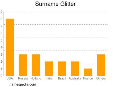 Surname Glitter
