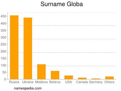 Surname Globa
