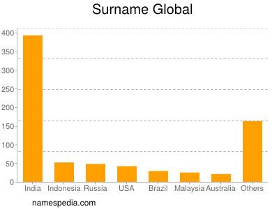 Surname Global