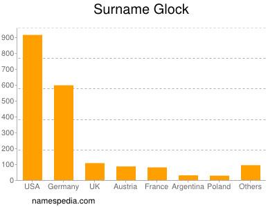 Surname Glock