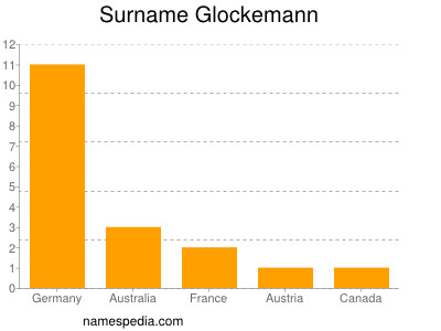 Surname Glockemann