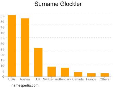Surname Glockler