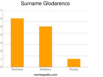 Surname Glodarenco