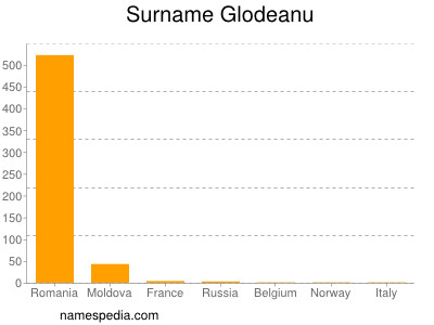 Surname Glodeanu