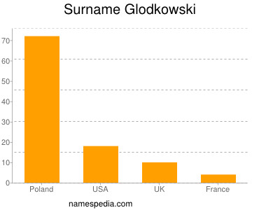 Surname Glodkowski