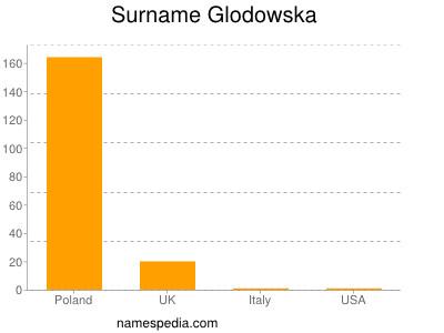 Surname Glodowska