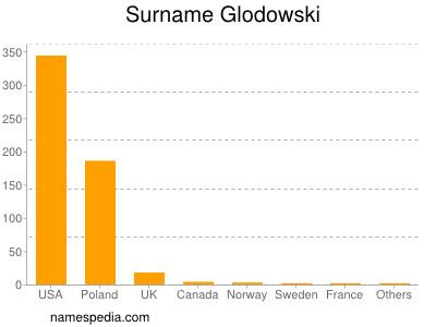 Surname Glodowski