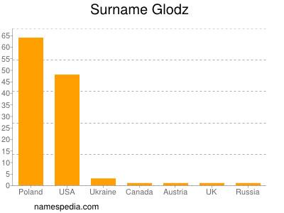Surname Glodz