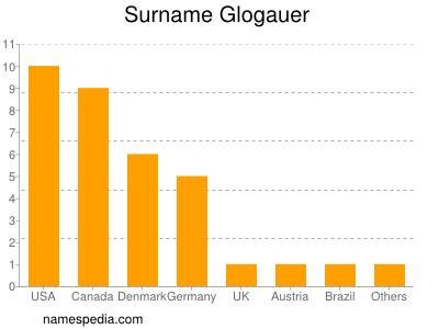 Surname Glogauer
