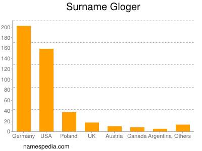 Surname Gloger