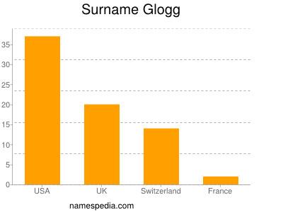 Surname Glogg
