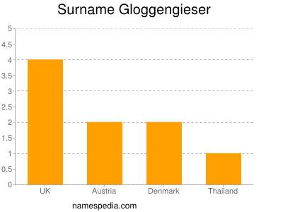 Surname Gloggengieser