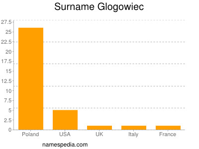 Surname Glogowiec